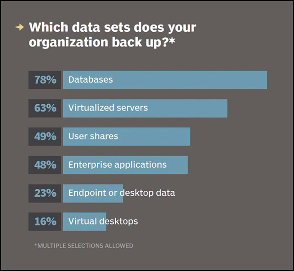 Top 7 reasons why it is important to backup your files in today's age of cyberthreats 1