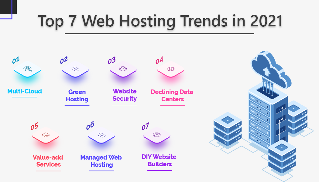 Top 7 web hosting trends in 2021
